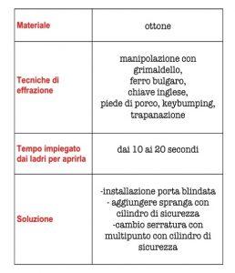 il Posto delle Chiavi Diapositiva1-4-258x300 La chiave seghettata tradizionale Archivio articoli  tecniche di effrazione serratura manipolazione grimaldello bulgaro grimaldello furti in italia furti cilindro europeo cilindro chiave standard chiave seghettata chiave
